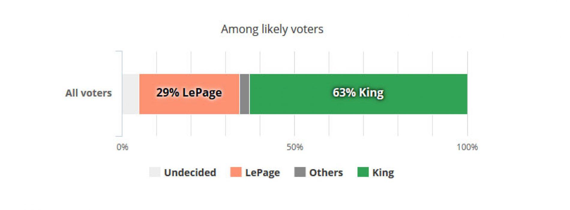 PPH poll: Sen. King would destroy Gov. LePage in 2018 match-up