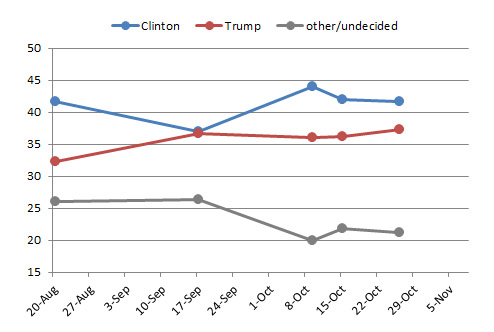 Beacon tracking polls over time.
