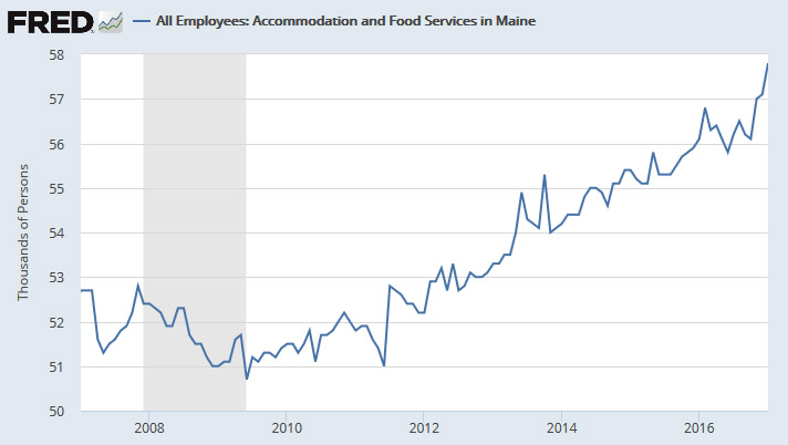 Superior Significant Employment Gains Were Seen Among Maineu0027s Restaurants And  Hotels, With The Accommodation And Food Service Sector Gaining 700 Jobs.