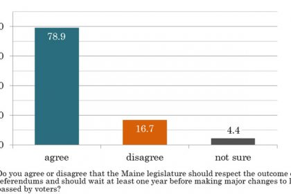 Maine voters feel strongly that legislators should honor referendum results