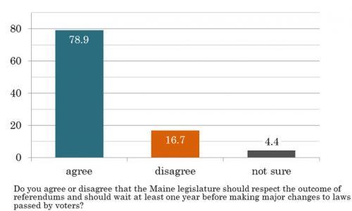 Maine voters feel strongly that legislators should honor referendum results