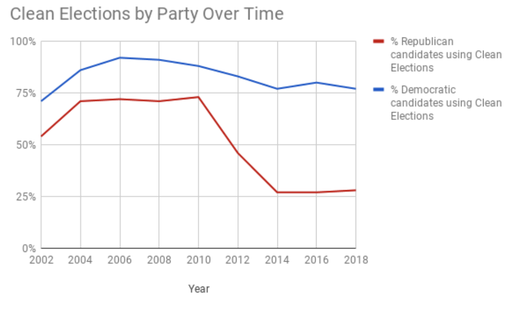 Giving In To Obstructionism >> The assault on Maine's Clean Elections, explained with GIFs   Beacon